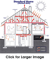 Alternative Construction Concepts - Insulating the Attic Envelope - Standard