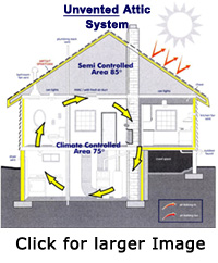 Alternative Construction Concepts - Insulating the Attic Envelope - Hot Roof